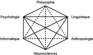 Hexagramme_cognitiviste_2